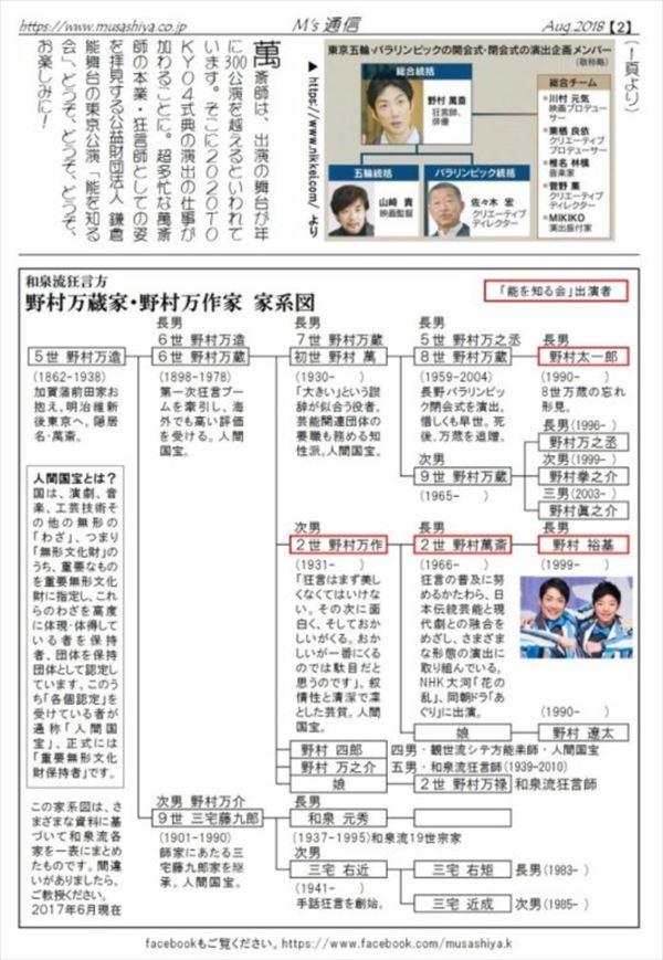 野村萬斎 家系図