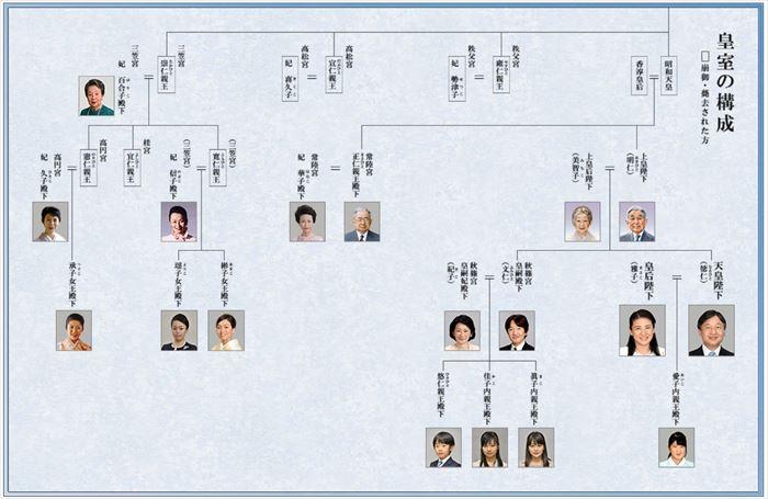 皇室家系図